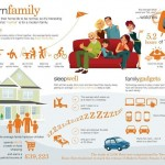 Study: The Modern High Tech Family