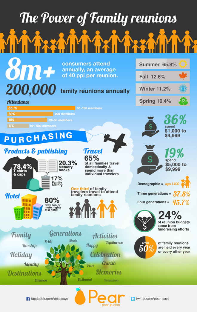 INFOGRAPHIC-The-Power-of-Family-Reunions-infographic-(1)-2