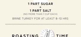 Thanksgiving Calculator Infographic