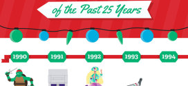 The Most Popular Toys of the Past 25 Years